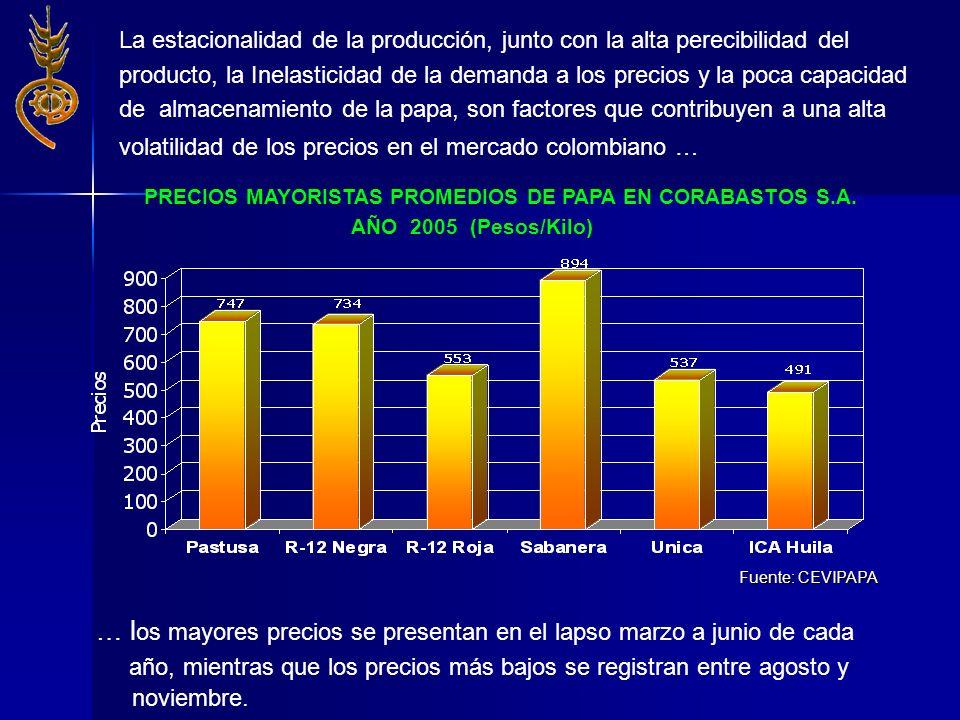 Fuente: CEVIPAPA PRECIOS MAYORISTAS PROMEDIOS DE PAPA EN CORABASTOS S.A. AÑO 2005 (Pesos/Kilo) La estacionalidad de la producción, junto con la alta p