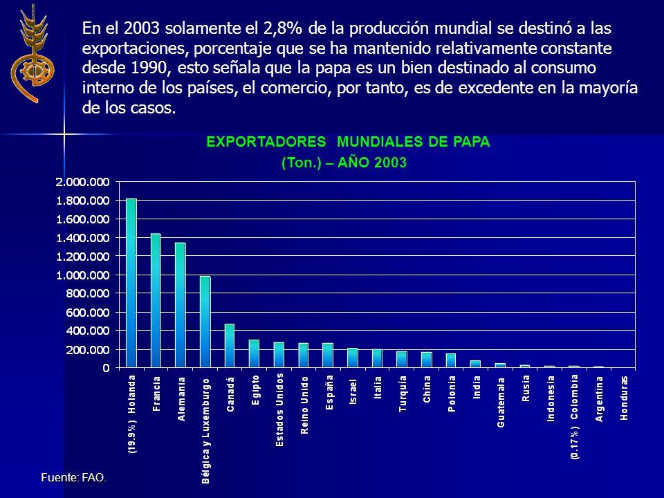 En el 2003 solamente el 2,8% de la producción mundial se destinó a las exportaciones, porcentaje que se ha mantenido relativamente constante desde 199