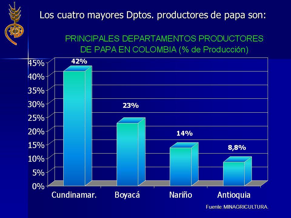 Los cuatro mayores Dptos. productores de papa son: Fuente: MINAGRICULTURA.