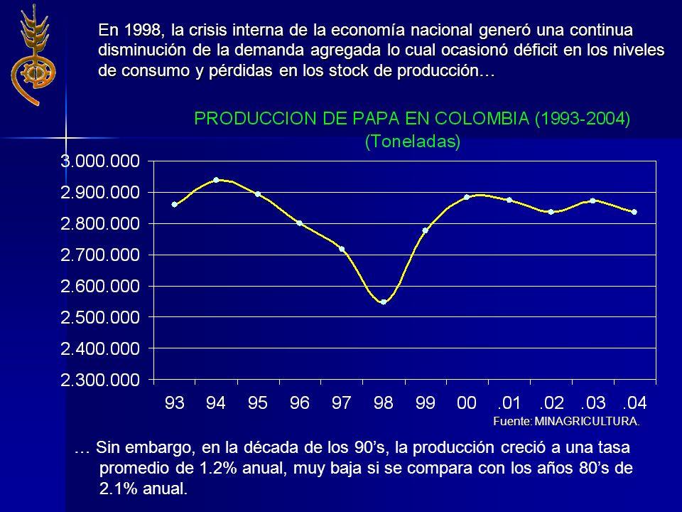 En 1998, la crisis interna de la economía nacional generó una continua disminución de la demanda agregada lo cual ocasionó déficit en los niveles de c