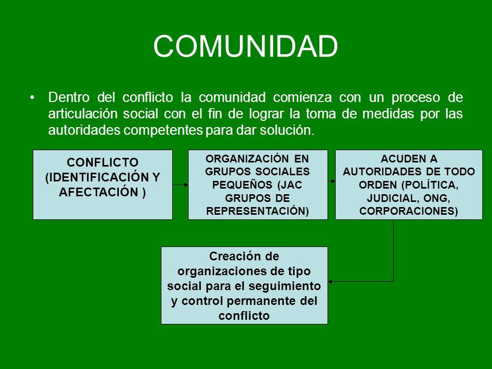 COMUNIDAD Dentro del conflicto la comunidad comienza con un proceso de articulación social con el fin de lograr la toma de medidas por las autoridades