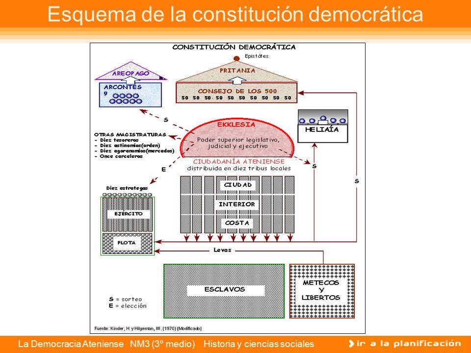 La Democracia Ateniense NM3 (3º medio) Historia y ciencias sociales Los estrategas Los estrategas o generales atenienses cumplían varias de las labore