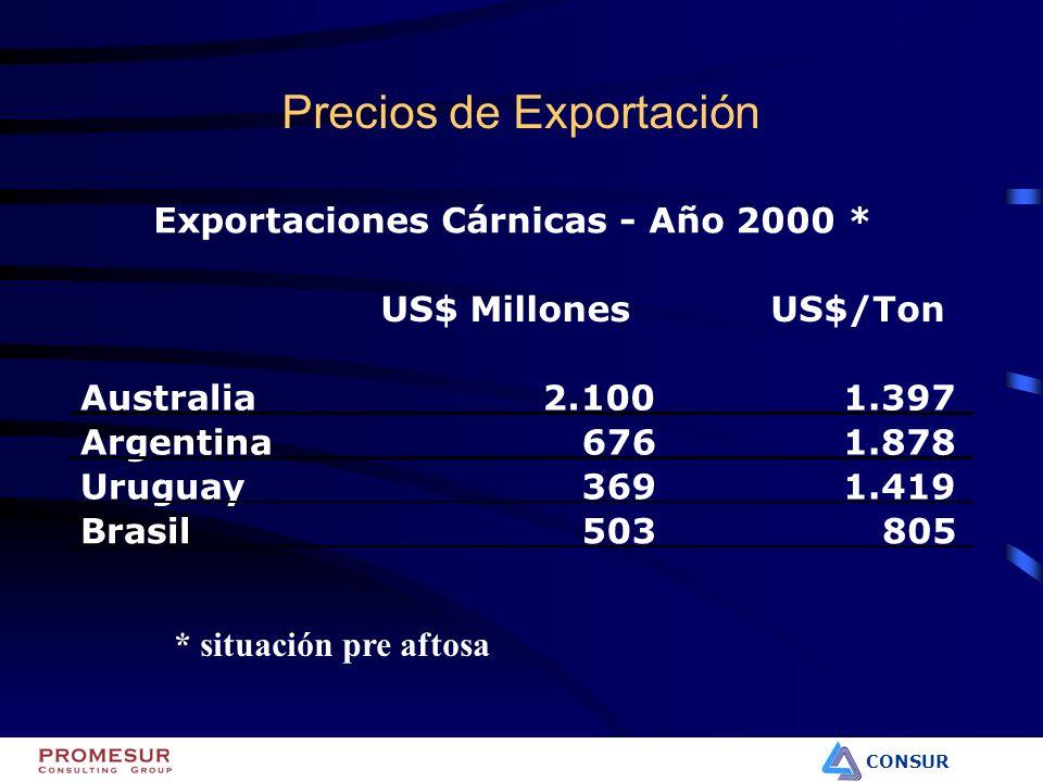 CONSUR Precios de Exportación US$ MillonesUS$/Ton Australia2.1001.397 Argentina6761.878 Uruguay3691.419 Brasil503805 Exportaciones Cárnicas - Año 2000