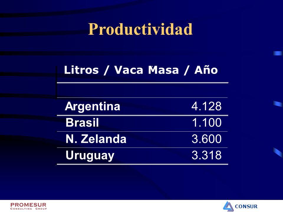 CONSUR Litros / Vaca Masa / Año Argentina 4.128 Brasil 1.100 N. Zelanda 3.600 Uruguay 3.318 Productividad