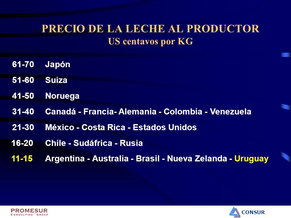 CONSUR PRECIO DE LA LECHE AL PRODUCTOR US centavos por KG 61-70Japón 51-60Suiza 41-50Noruega 31-40Canadá - Francia- Alemania - Colombia - Venezuela 21