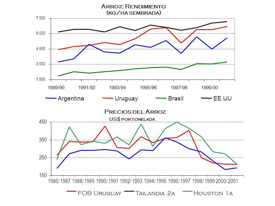 Precios del Arroz US$ por tonelada 150 250 350 450 1986/ 19871988/ 19891990/ 19911992/ 19931994/ 19951996/ 19971998/ 19992000/ 2001 FOB UruguayTailand