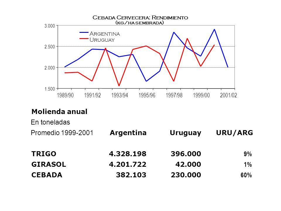 Cebada Cervecera: Rendimiento (kg/ha sembrada) 1.500 2.000 2.500 3.000 1989/901991/921993/941995/961997/981999/002001/02 Argentina Uruguay Molienda an