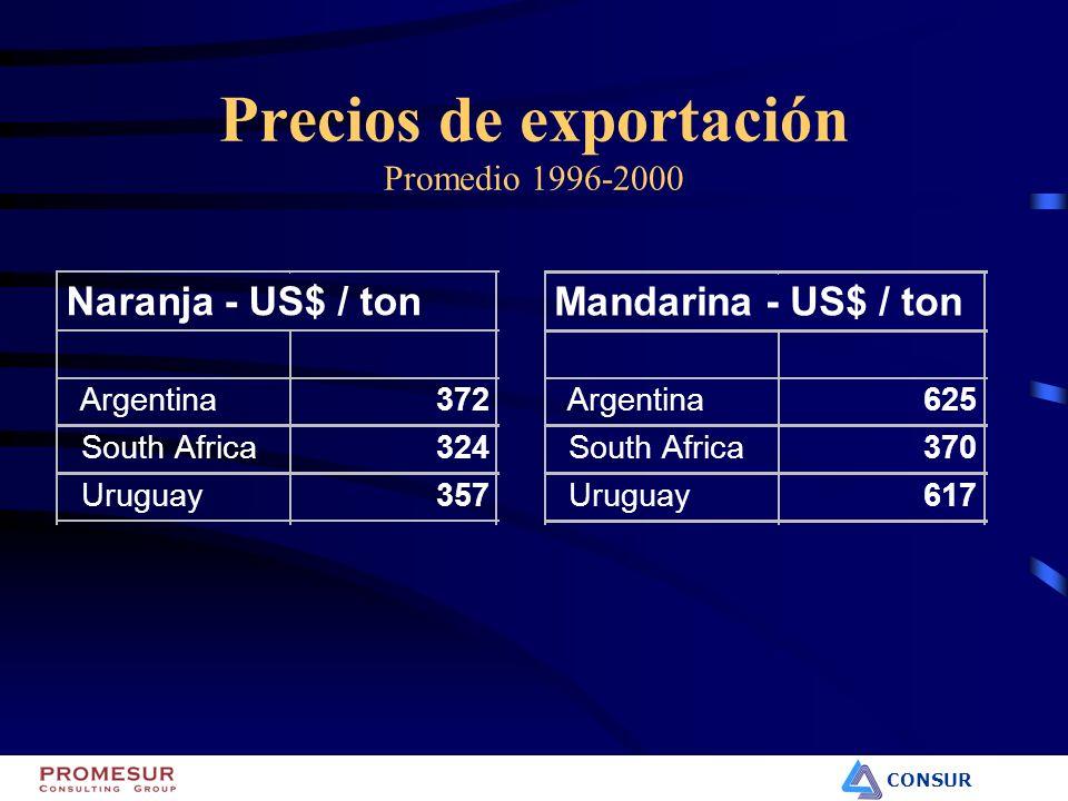 CONSUR Precios de exportación Promedio 1996-2000 Mandarina - US$ / ton Argentina625 South Africa370 Uruguay617 Naranja - US$ / ton Argentina372 South