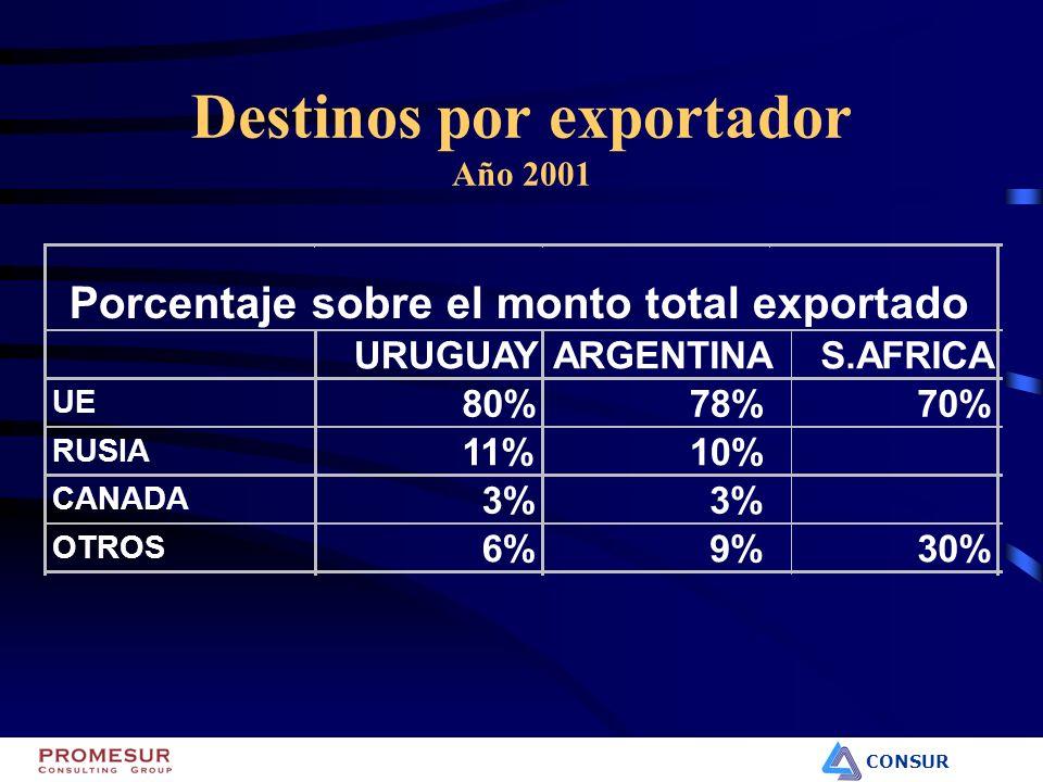 CONSUR Destinos por exportador Año 2001 URUGUAYARGENTINAS.AFRICA UE 80%78%70% RUSIA 11%10% CANADA 3% OTROS 6%9%30% Porcentaje sobre el monto total exp