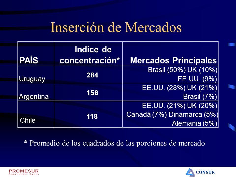 CONSUR Inserción de Mercados PAÍS Indice de concentración*Mercados Principales Uruguay 284 Brasil (50%) UK (10%) EE.UU. (9%) Argentina 156 EE.UU. (28%