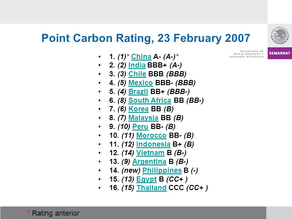 Point Carbon Rating, 23 February 2007 1. (1)* China A- (A-)*China 2. (2) India BBB+ (A-)India 3. (3) Chile BBB (BBB)Chile 4. (5) Mexico BBB- (BBB)Mexi