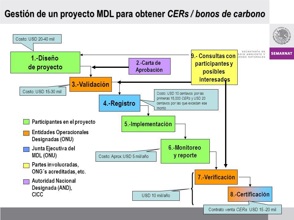 5.-Implementación Partes involucradas, ONG´s acreditadas, etc. 9.- Consultas con participantes y posibles interesados Gestión de un proyecto MDL para