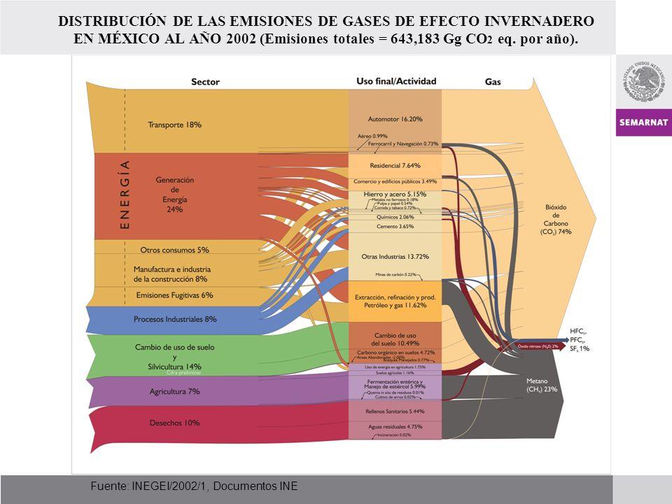 Fuente: INEGEI/2002/1, Documentos INE DISTRIBUCIÓN DE LAS EMISIONES DE GASES DE EFECTO INVERNADERO EN MÉXICO AL AÑO 2002 (Emisiones totales = 643,183