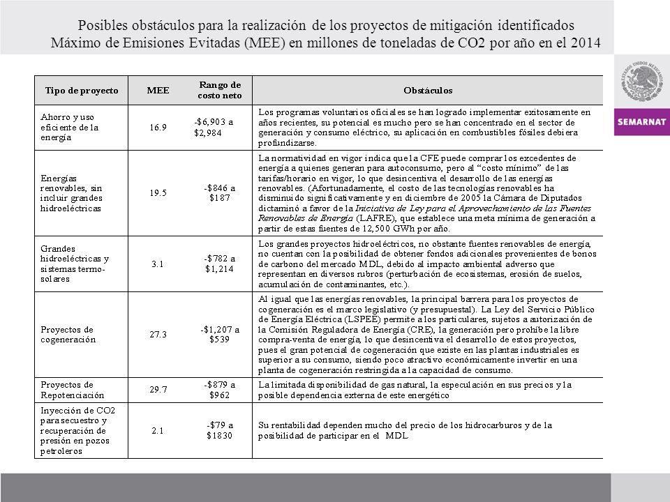 Avances de Proyectos y Anteproyectos del MDL al 9 de abril de 2007 Clasificación por tipo de proyecto Proyectos con Carta de Aprobación Anteproyectos con Cartas de No Objeción Registrados Por registrarse RCE esperadas RCE obtenidas RCE esperadas Núm.