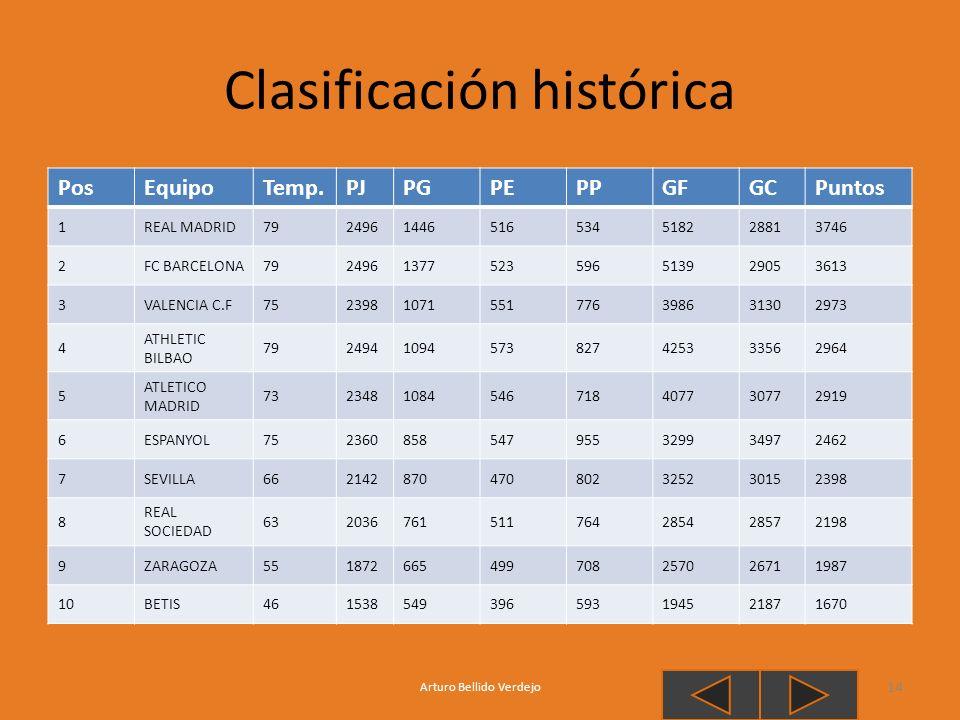 Clasificación histórica Arturo Bellido Verdejo 14 PosEquipoTemp.PJPGPEPPGFGCPuntos 1REAL MADRID7924961446516534518228813746 2FC BARCELONA7924961377523
