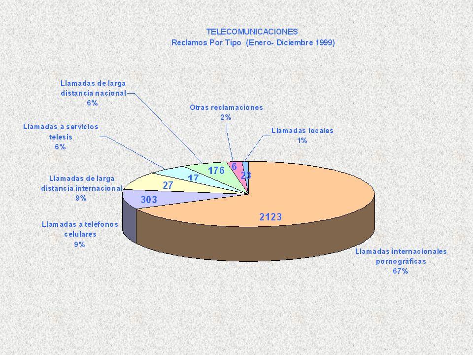 TOTAL DE RECLAMOS PRESENTADOS = 2,819