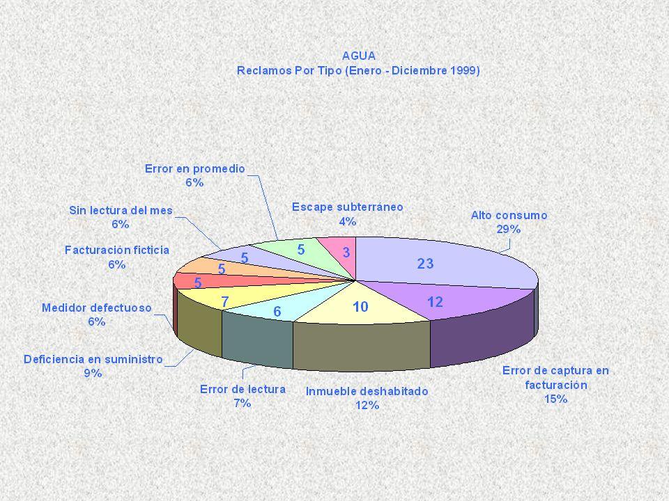 Estadísticas del Sector Electricidad - 2009 Cantidad de Reclamos Tipo de ReclamoEneroFeb.MarzoAbrilMayoJunioJulioAgostoSept.Oct.Nov.Dic.Total Alto Consumo6042 3328383672100894035615 Bajo consumo 0 Cambio de Medidor 1 1 Cargo Administrativo 1 1 22 6 Cargo por Demanda 1 2 14 Cargo por estimaciones 83522112 1 126 Cargo por estimaciones y alto consumo 12413213 Cargo por reconexión 1 2 3 Daños en Aparatos Eléctricos por Cambio de Voltaje 115126116 1318141011128 Error de facturación 21 3 Fraude21122013161131 251918248 Nivel de Tensión 1 1211 6 Remoción de poste 1 11 3 Rotura de medidor 11 1 3 Transferencia de Saldo 21 1133 112 Devolución de depósito 1 1 Medidor que no leen 1 1 Otras reclamaciones 35422336828147 Total103708759 638412817214283701120