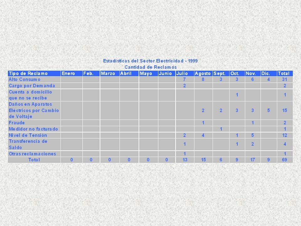 Estadísticas del Sector Agua - 2009 Cantidad de Reclamos Tipo de Reclamo EneroFeb.MarzoAbrilMayoJunioJulioAgostoSept.Oct.Nov.Dic.Total Alto Consumo 13456554495354 Alto consumo y tarifa errada 2 2 Error de captura facturación 1 1 Error de lectura 2 2 Error de tarifa 11 1 1 4 Facturación ficticia 1 12 Servicio deficiente 0 Otras reclamacion es 11 21117 Total3456855461011572