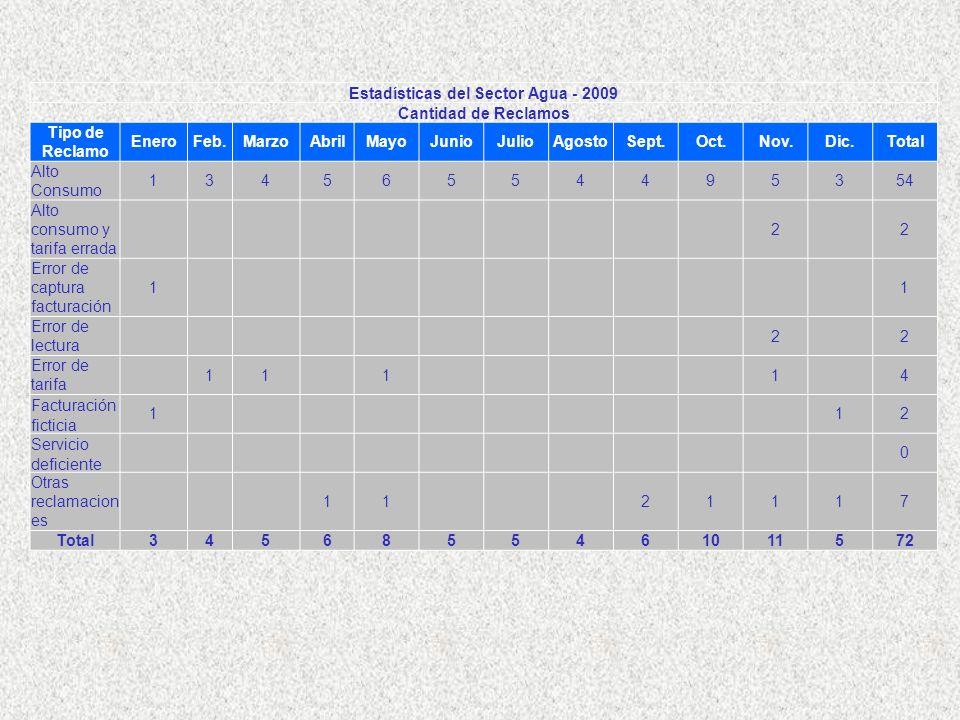 Estadísticas del Sector Agua - 2009 Cantidad de Reclamos Tipo de Reclamo EneroFeb.MarzoAbrilMayoJunioJulioAgostoSept.Oct.Nov.Dic.Total Alto Consumo 13