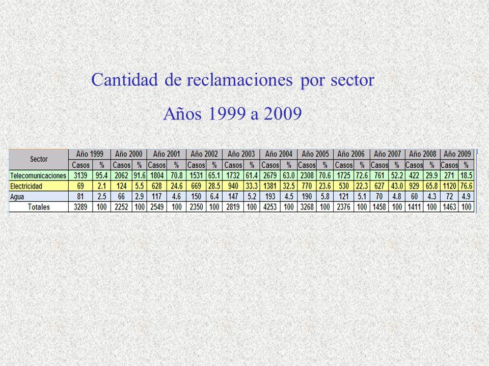 Cantidad de reclamaciones por sector Años 1999 a 2009