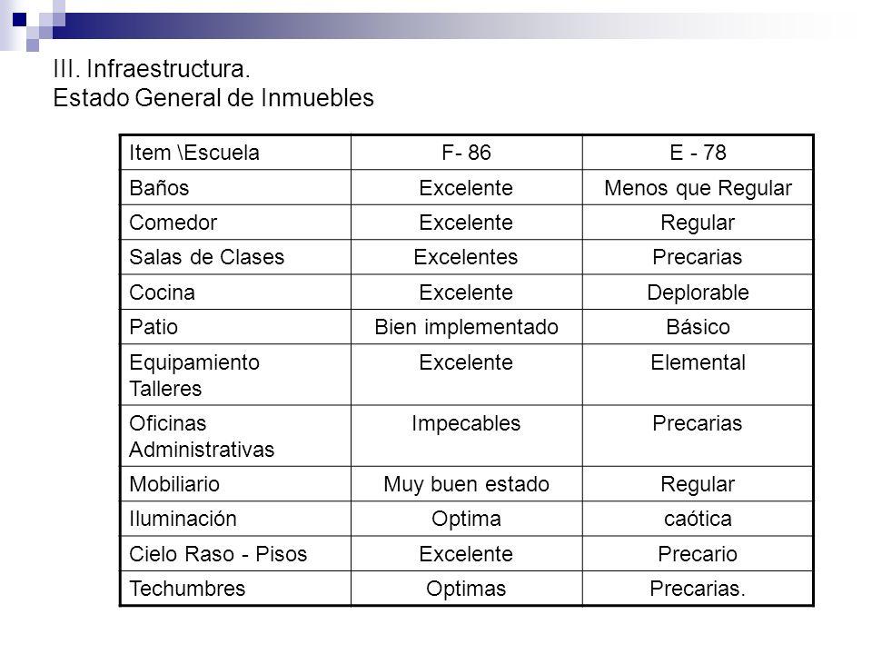III. Infraestructura. Estado General de Inmuebles Item \EscuelaF- 86E - 78 BañosExcelenteMenos que Regular ComedorExcelenteRegular Salas de ClasesExce