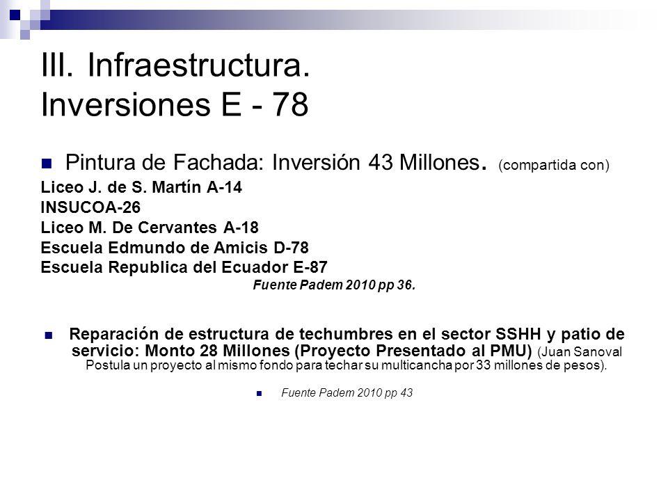 III. Infraestructura. Inversiones E - 78 Pintura de Fachada: Inversión 43 Millones. (compartida con) Liceo J. de S. Martín A-14 INSUCOA-26 Liceo M. De