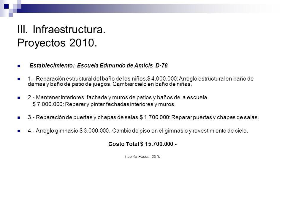 III. Infraestructura. Proyectos 2010. Establecimiento: Escuela Edmundo de Amicis D-78 1.- Reparación estructural del baño de los niños.$ 4.000.000: Ar