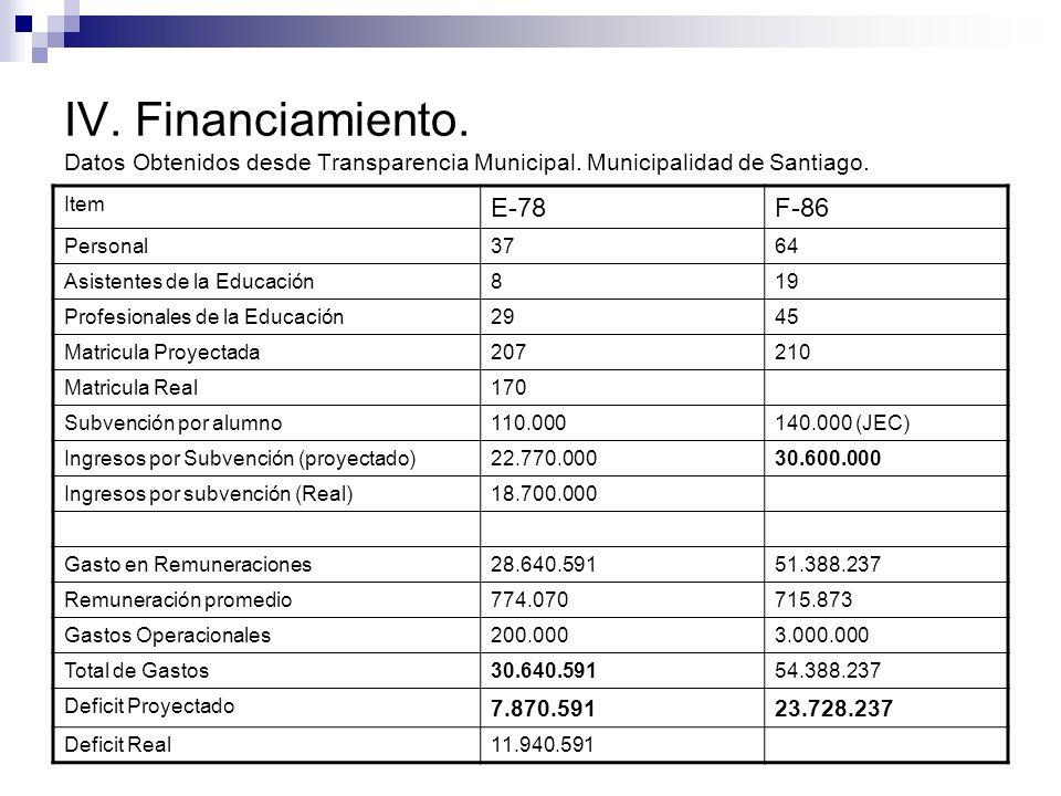 IV. Financiamiento. Datos Obtenidos desde Transparencia Municipal. Municipalidad de Santiago. Item E-78F-86 Personal3764 Asistentes de la Educación819