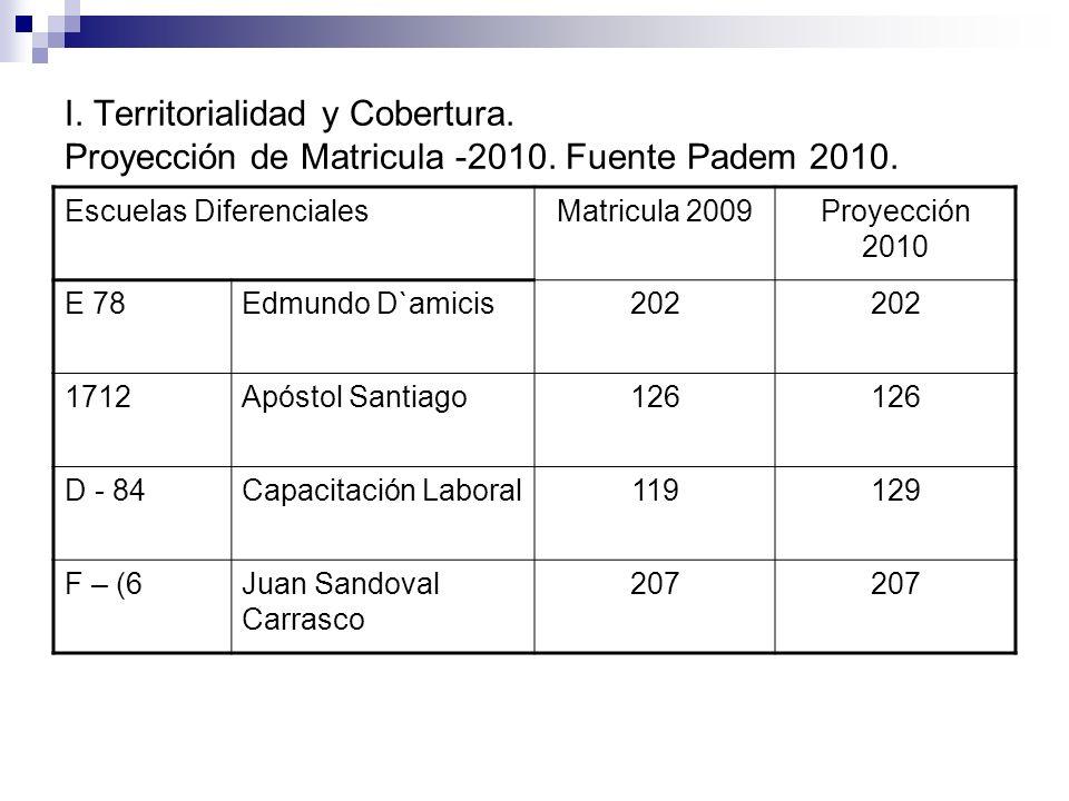 I. Territorialidad y Cobertura. Proyección de Matricula -2010. Fuente Padem 2010. Escuelas DiferencialesMatricula 2009Proyección 2010 E 78Edmundo D`am