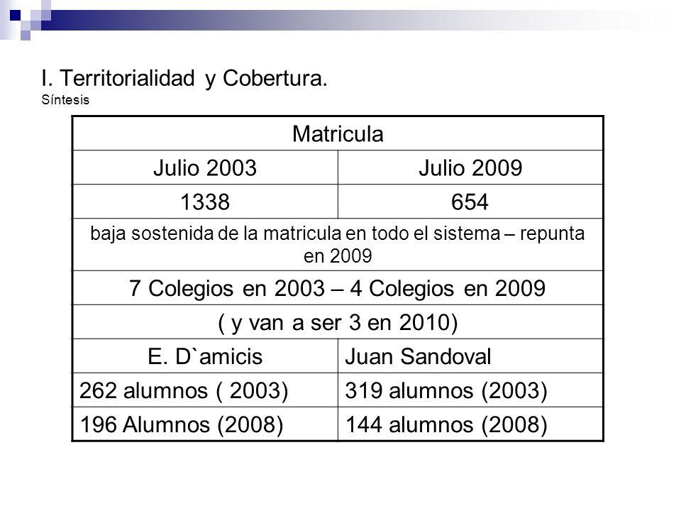 I. Territorialidad y Cobertura. Síntesis Matricula Julio 2003Julio 2009 1338654 baja sostenida de la matricula en todo el sistema – repunta en 2009 7