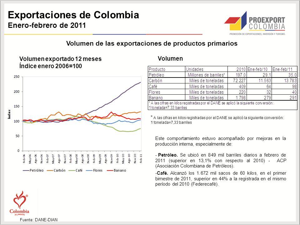 Exportaciones de Colombia Enero-febrero de 2011 Volumen de las exportaciones de productos primarios Volumen exportado 12 meses Índice enero 2006=100 * A las cifras en kilos registradas por el DANE se aplicó la siguiente conversión: 1 tonelada=7,33 barriles Fuente: DANE-DIAN Volumen Este comportamiento estuvo acompañado por mejoras en la producción interna, especialmente de: - Petróleo.