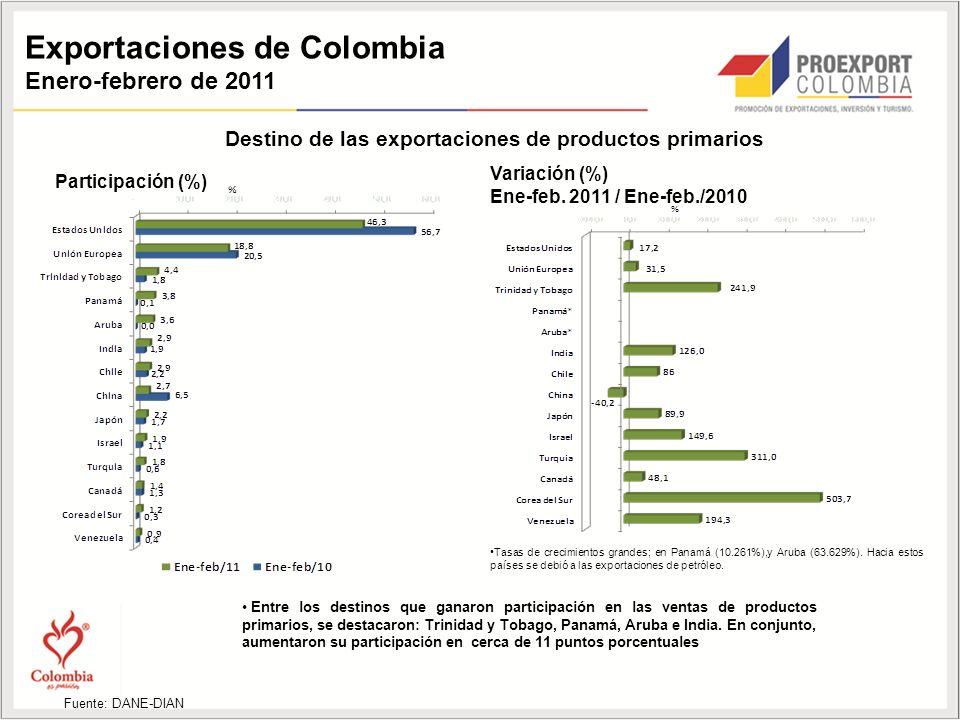 Exportaciones de Colombia Enero-febrero de 2011 Destino de las exportaciones de productos primarios Participación (%) Variación (%) Ene-feb.