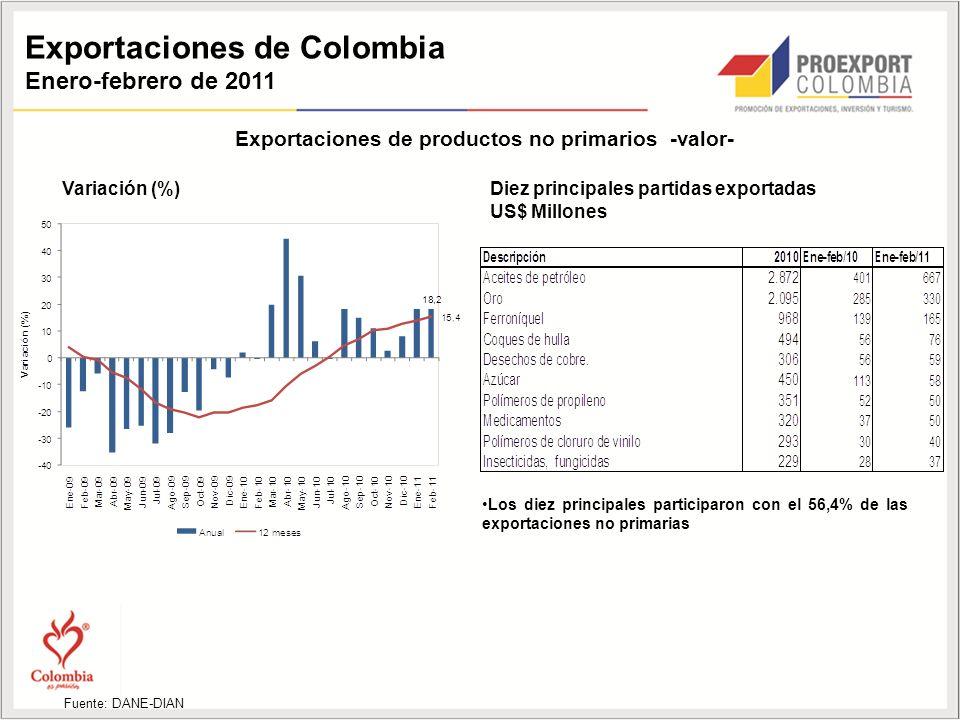 Exportaciones de Colombia Enero-febrero de 2011 Exportaciones de productos no primarios -valor- Variación (%)Diez principales partidas exportadas US$ Millones Fuente: DANE-DIAN Los diez principales participaron con el 56,4% de las exportaciones no primarias