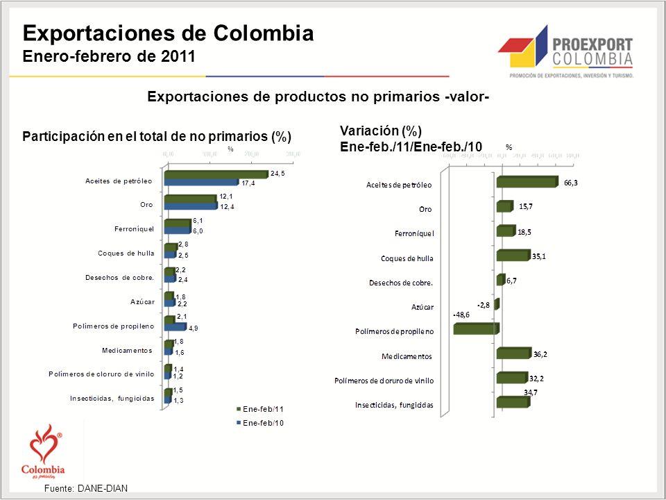 Exportaciones de Colombia Enero-febrero de 2011 Exportaciones de productos no primarios -valor- Participación en el total de no primarios (%) Variación (%) Ene-feb./11/Ene-feb./10 Fuente: DANE-DIAN