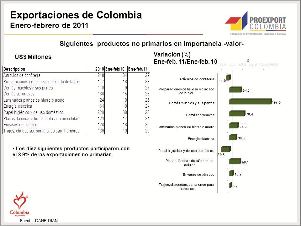 Exportaciones de Colombia Enero-febrero de 2011 Siguientes productos no primarios en importancia -valor- US$ Millones Fuente: DANE-DIAN Variación (%) Ene-feb.