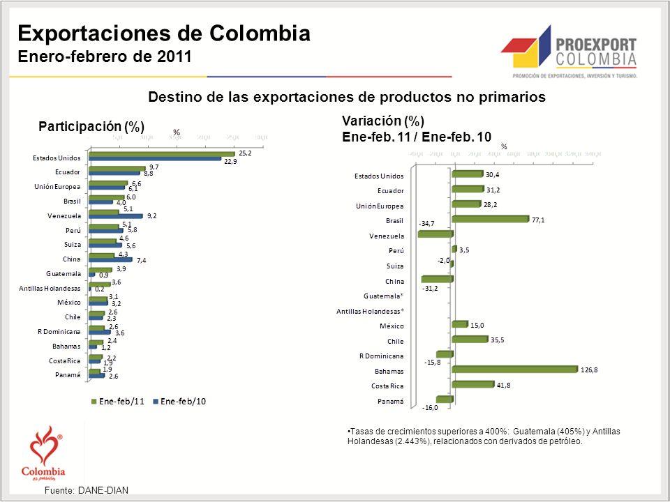 Exportaciones de Colombia Enero-febrero de 2011 Destino de las exportaciones de productos no primarios Participación (%) Variación (%) Ene-feb.