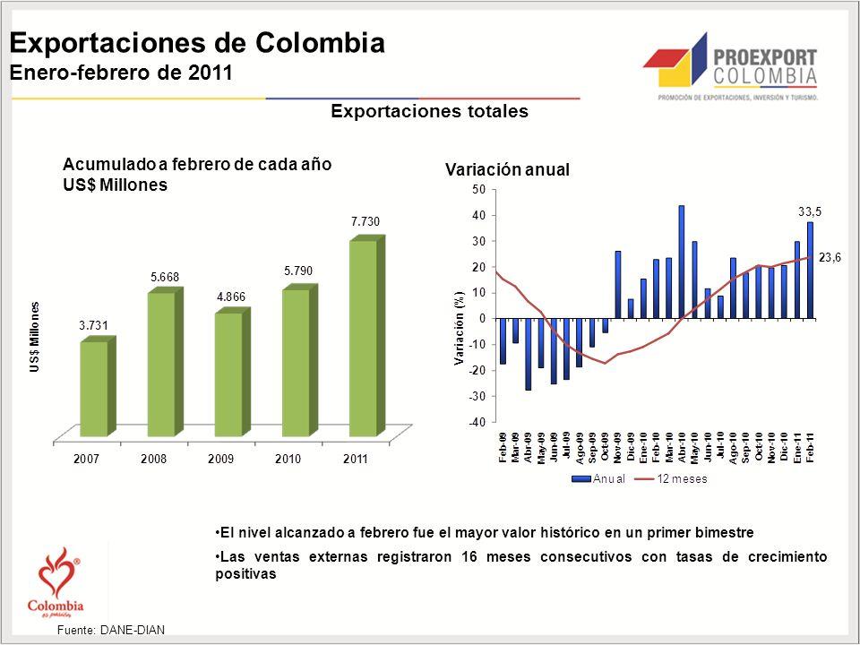 Exportaciones de Colombia Enero-febrero de 2011 Acumulado a febrero de cada año US$ Millones Variación anual Fuente: DANE-DIAN Exportaciones totales El nivel alcanzado a febrero fue el mayor valor histórico en un primer bimestre Las ventas externas registraron 16 meses consecutivos con tasas de crecimiento positivas