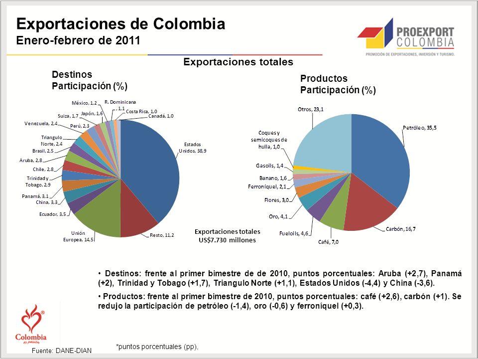 Exportaciones de Colombia Enero-febrero de 2011 Destinos Participación (%) Productos Participación (%) Fuente: DANE-DIAN Exportaciones totales US$7.730 millones Destinos: frente al primer bimestre de de 2010, puntos porcentuales: Aruba (+2,7), Panamá (+2), Trinidad y Tobago (+1,7), Triangulo Norte (+1,1), Estados Unidos (-4,4) y China (-3,6).