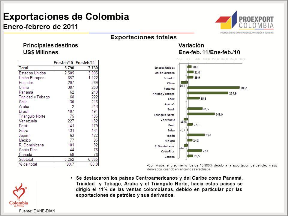 Exportaciones de Colombia Enero-febrero de 2011 Principales destinos US$ Millones Variación Ene-feb.