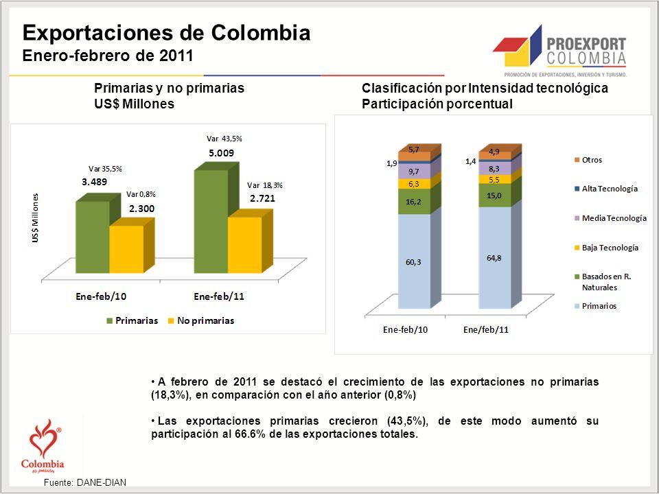 Exportaciones de Colombia Enero-febrero de 2011 Primarias y no primarias US$ Millones Clasificación por Intensidad tecnológica Participación porcentual Fuente: DANE-DIAN A febrero de 2011 se destacó el crecimiento de las exportaciones no primarias (18,3%), en comparación con el año anterior (0,8%) Las exportaciones primarias crecieron (43,5%), de este modo aumentó su participación al 66.6% de las exportaciones totales.
