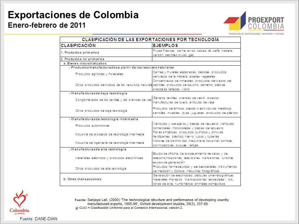 Exportaciones de Colombia Enero-febrero de 2011 Fuente: DANE-DIAN