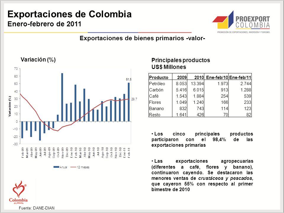 Exportaciones de Colombia Enero-febrero de 2011 Variación (%) Fuente: DANE-DIAN Principales productos US$ Millones Exportaciones de bienes primarios -valor- Los cinco principales productos participaron con el 98,4% de las exportaciones primarias Las exportaciones agropecuarias (diferentes a café, flores y banano), continuaron cayendo.