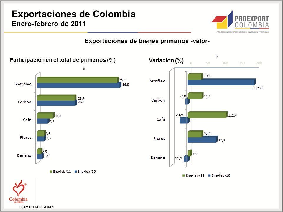 Exportaciones de Colombia Enero-febrero de 2011 Fuente: DANE-DIAN Exportaciones de bienes primarios -valor- Participación en el total de primarios (%) Variación (%)