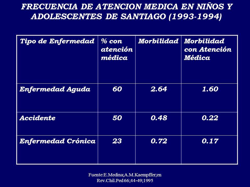 FUENTE:DEIS PRINCIPALES CAUSAS DE EGRESOS HOSPITALARIOS POR EC EN < DE 20 AÑOS. CHILE 2002