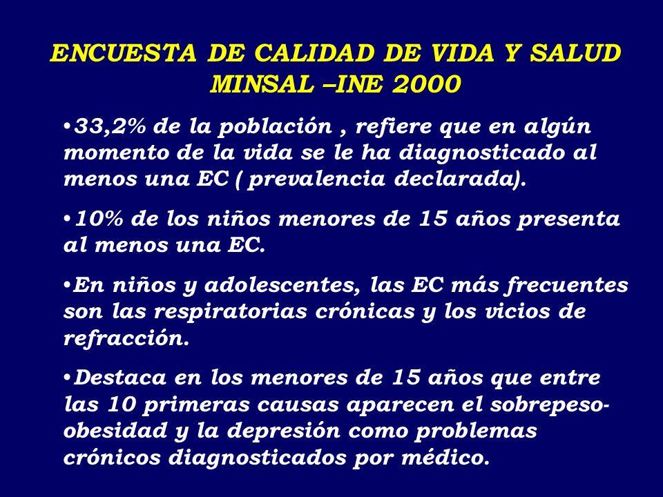 Fuente:E.Medina;A.M.Kaempffer;en Rev.Chil.Ped 66;44-49;1995 Tipo de Enfermedad% con atención médica MorbilidadMorbilidad con Atención Médica Enfermedad Aguda602.641.60 Accidente500.480.22 Enfermedad Crónica230.720.17 FRECUENCIA DE ATENCION MEDICA EN NIÑOS Y ADOLESCENTES DE SANTIAGO (1993-1994)