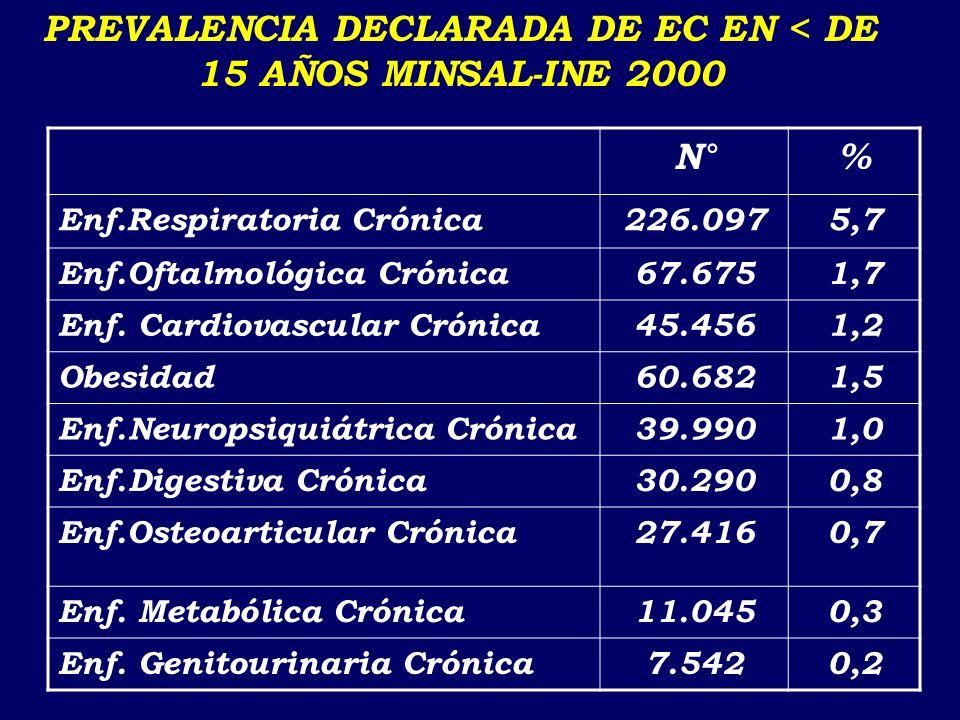ENCUESTA DE CALIDAD DE VIDA Y SALUD MINSAL-INE 2000 EC MAS FRECUENTES, EN MENORES DE 15 AÑOS (PREVALENCIA DECLARADA) Enfermedad respiratoria crónica Vicios de refracción Obesidad Cardiopatías Epilepsia Depresion Patología de tiroides Hipertensión