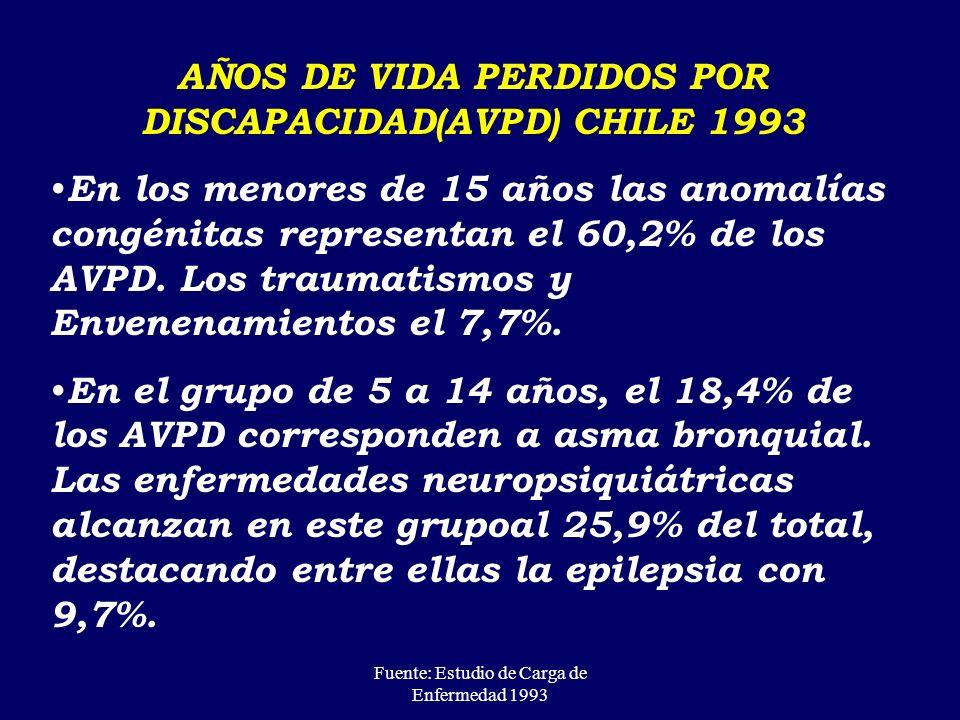Fuente: Estudio de Carga de Enfermedad 1993 PERDIDA DE AÑOS DE VIDA AJUSTADOS POR DISCAPACIDAD (AVISA) CHILE 1993 Grupo de 0-4 años: En ambos sexos, l