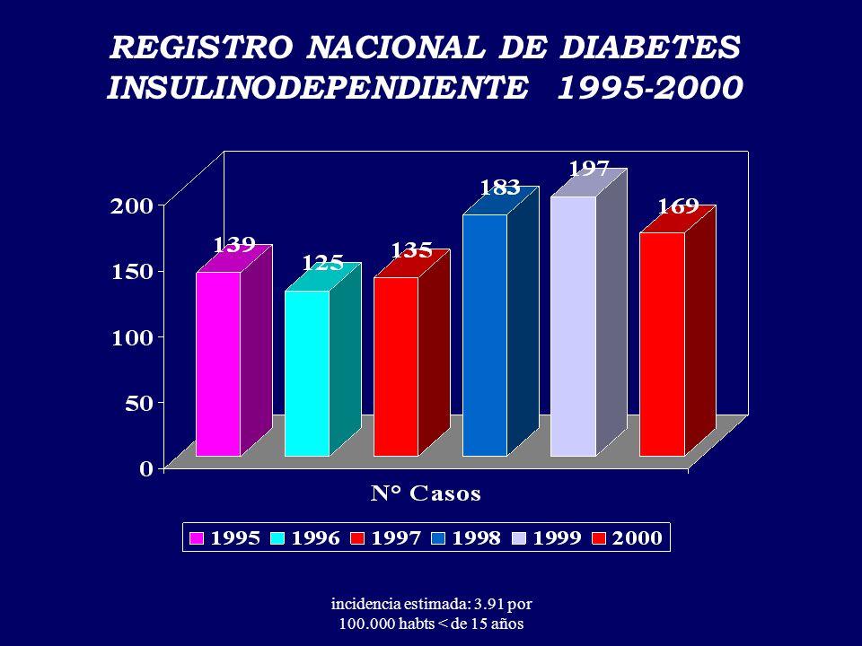Fuente: Estudio de Carga de Enfermedad 1993 AÑOS DE VIDA PERDIDOS POR DISCAPACIDAD(AVPD) CHILE 1993 En los menores de 15 años las anomalías congénitas