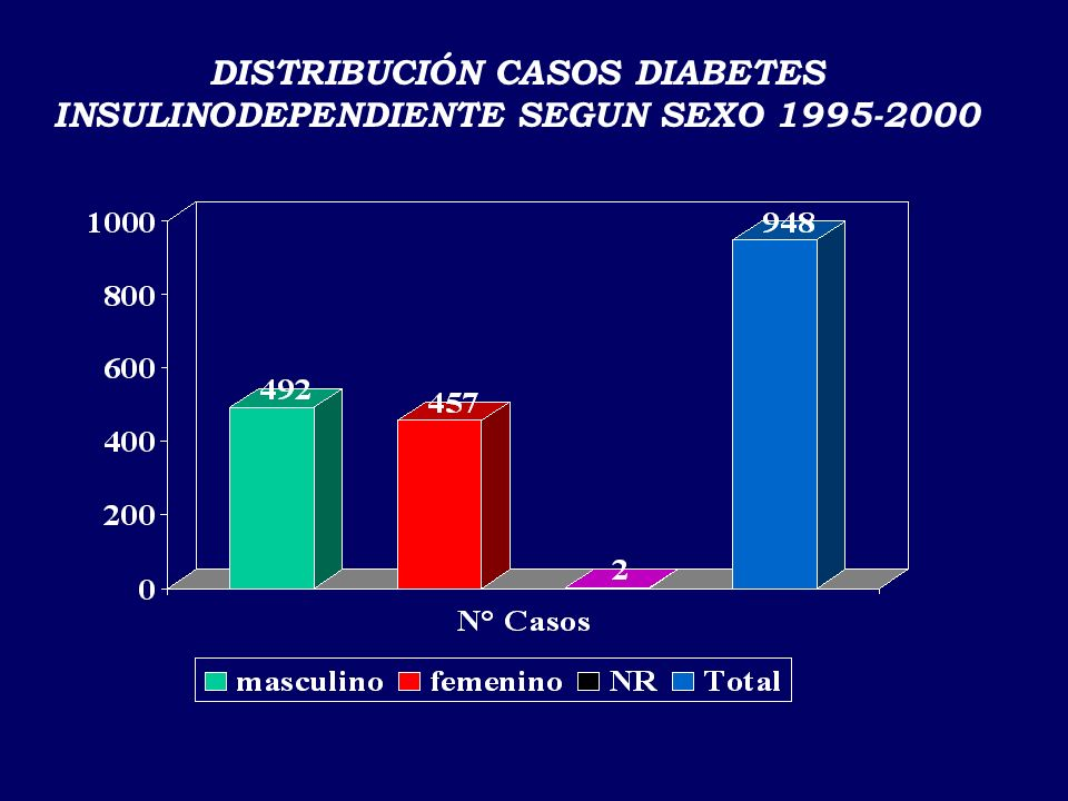 incidencia estimada: 3.91 por 100.000 habts < de 15 años REGISTRO NACIONAL DE DIABETES INSULINODEPENDIENTE 1995-2000