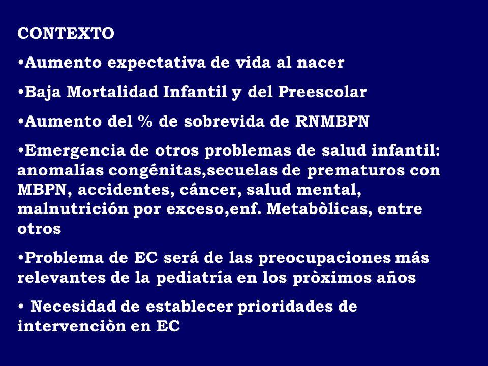 CARDIOPATIAS CONGENITAS Magnitud del Problema Incidencia: 1% RN vivos Casos estimados : 2600 75% beneficiarios sistema público: 1950 65% requiere cirugía: 1267 75% cirugía con CEC: 950 Resolución 2001 sistema público: 85% 69% se resuelve en C Mackenna 31% en R.del Río